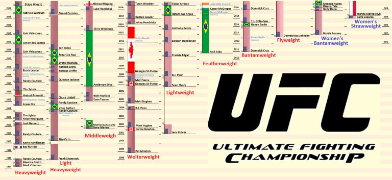 ufc-champs1